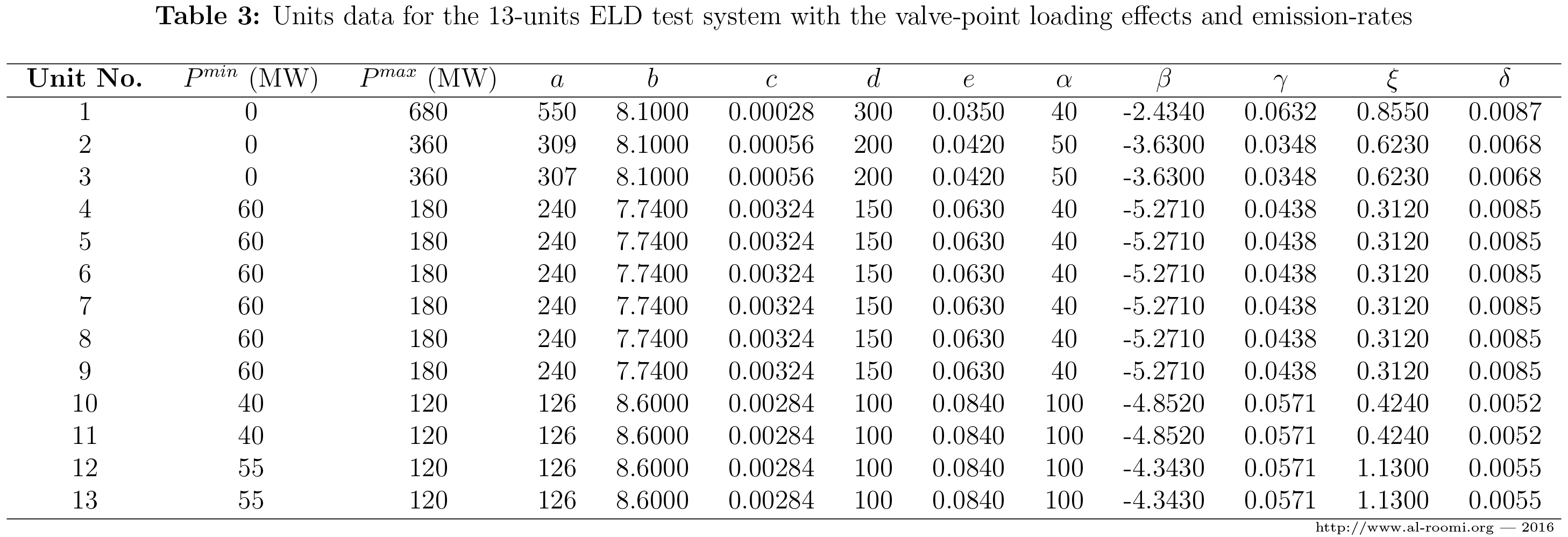 Power Systems and Evolutionary Algorithms - 13-Units System